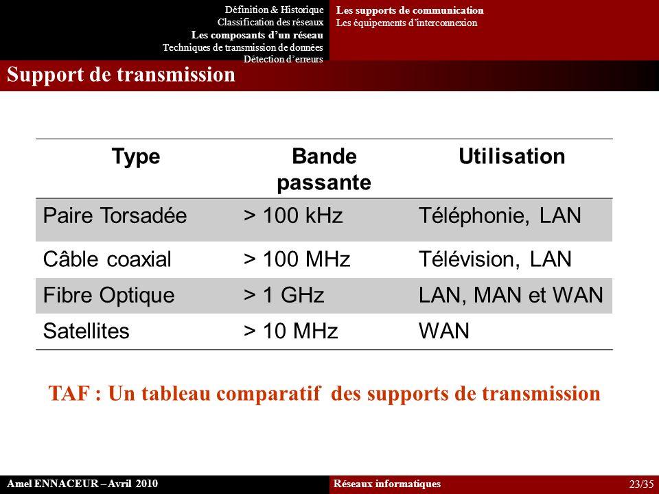 Support de transmission TypeBande passante Utilisation Paire Torsadée> 100 kHzTéléphonie, LAN Câble coaxial> 100 MHzTélévision, LAN Fibre Optique> 1 G