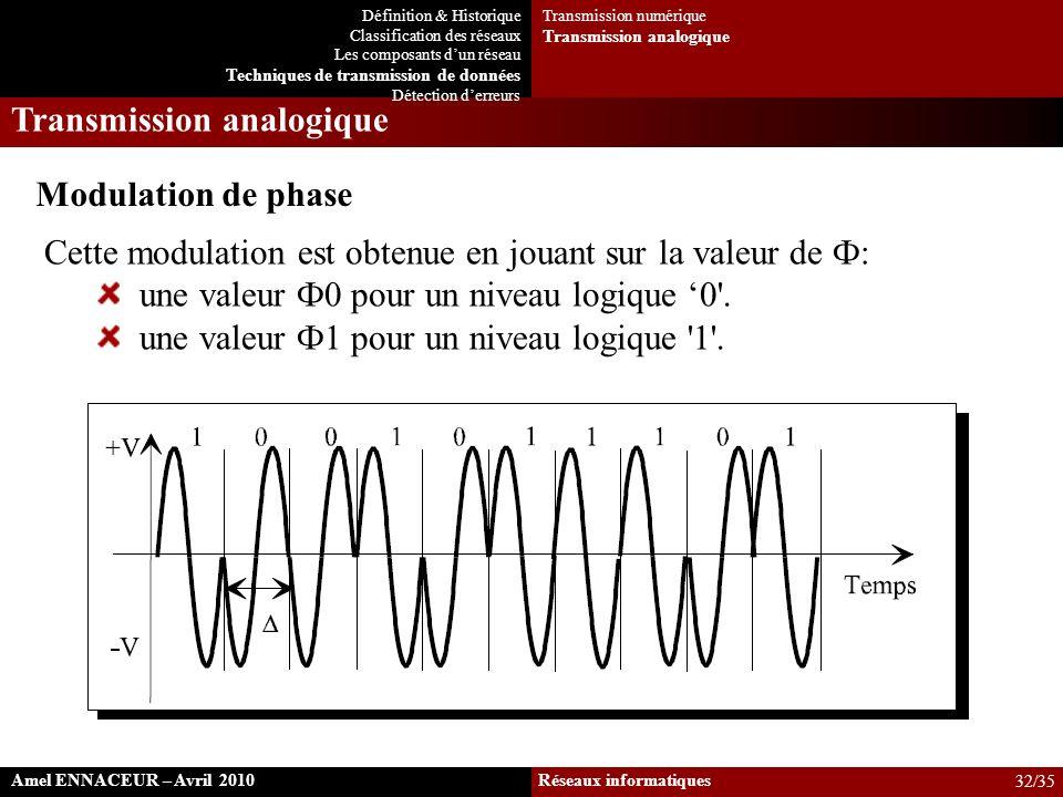 Cette modulation est obtenue en jouant sur la valeur de Ф: une valeur Ф0 pour un niveau logique 0'. une valeur Ф1 pour un niveau logique '1'. Modulati