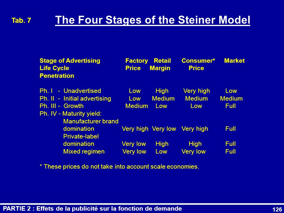 126 The Four Stages of the Steiner Model Stage of AdvertisingFactory RetailConsumer* Market Life Cycle Price Margin Price Penetration Ph. I - Unadvert