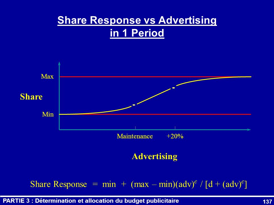 137 Share Response vs Advertising in 1 Period Min Max Share Advertising +20%Maintenance Share Response = min + (max – min)(adv) c / [d + (adv) c ] PAR