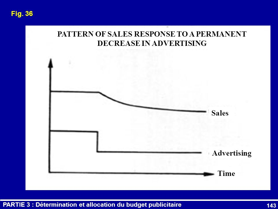 143 Fig. 36 PATTERN OF SALES RESPONSE TO A PERMANENT DECREASE IN ADVERTISING Sales Advertising Time PARTIE 3 : Détermination et allocation du budget p