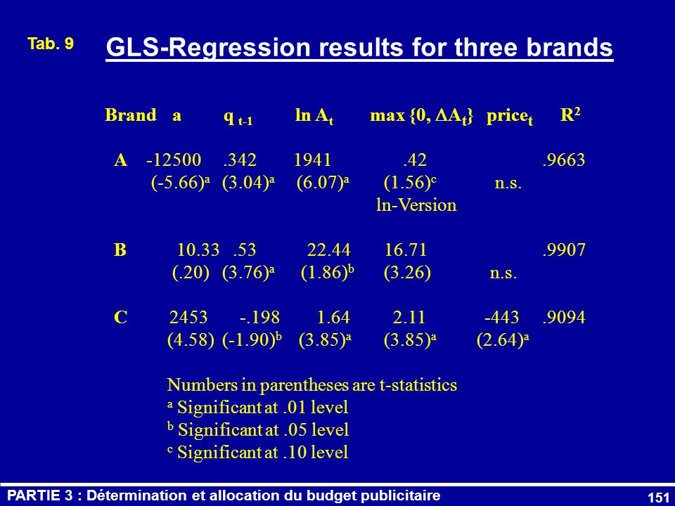 151 GLS-Regression results for three brands Brand a q t-1 ln A t max {0, A t } price t R 2 A -12500.342 1941.42.9663 (-5.66) a (3.04) a (6.07) a (1.56