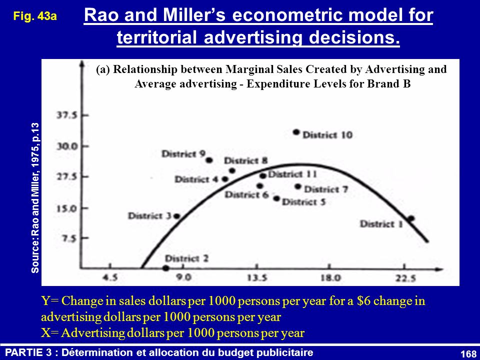 168 Fig. 43a (a) Relationship between Marginal Sales Created by Advertising and Average advertising - Expenditure Levels for Brand B Y= Change in sale