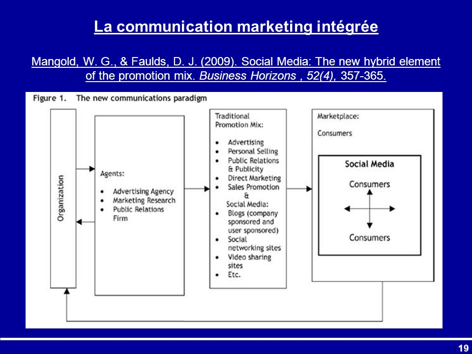 La communication marketing intégrée Mangold, W. G., & Faulds, D. J. (2009). Social Media: The new hybrid element of the promotion mix. Business Horizo