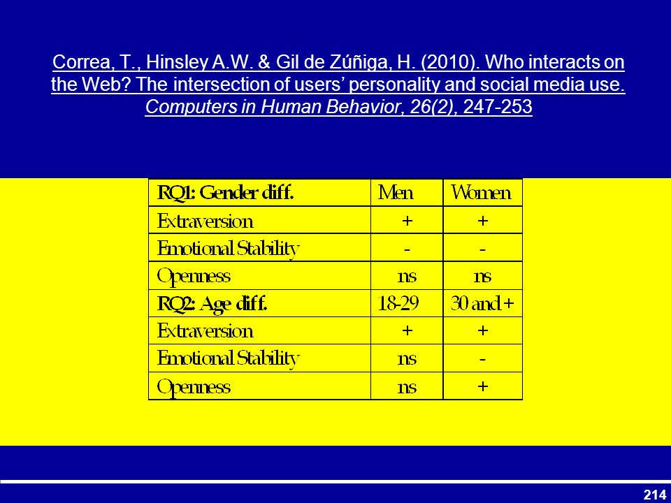 Correa, T., Hinsley A.W. & Gil de Zúñiga, H. (2010). Who interacts on the Web? The intersection of users personality and social media use. Computers i