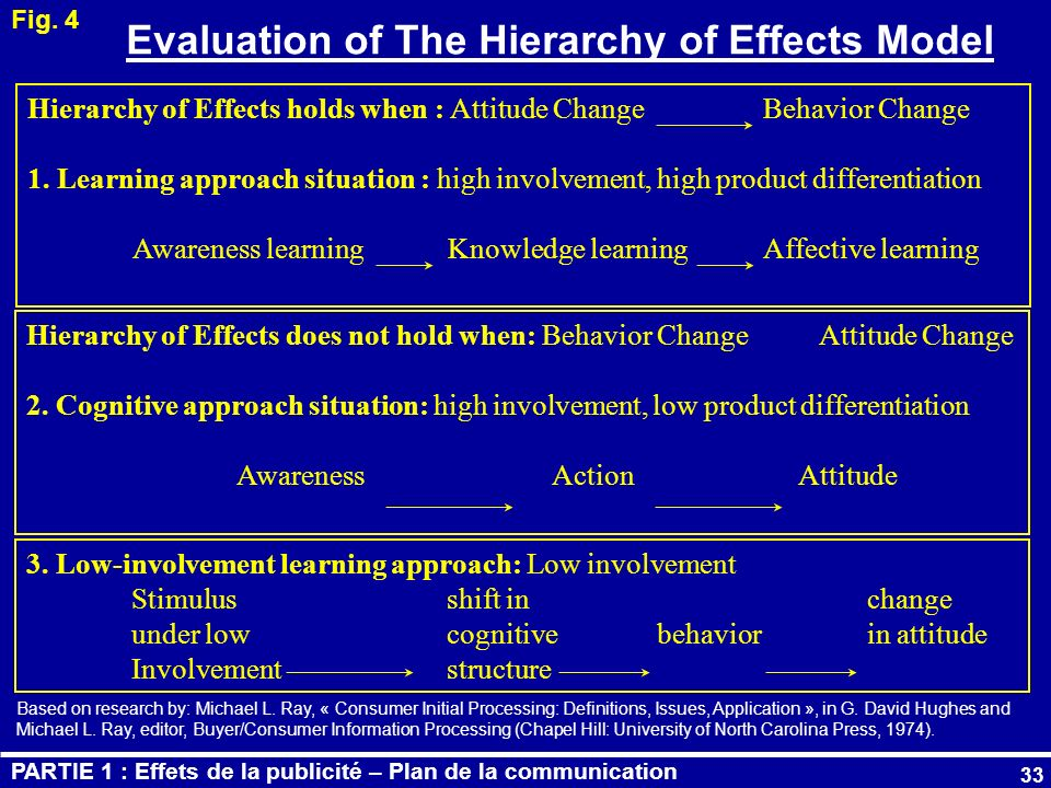 33 Evaluation of The Hierarchy of Effects Model Fig. 4 Hierarchy of Effects holds when : Attitude ChangeBehavior Change 1. Learning approach situation