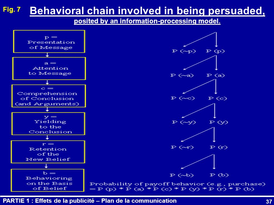 37 Behavioral chain involved in being persuaded, posited by an information-processing model. Fig. 7 PARTIE 1 : Effets de la publicité – Plan de la com