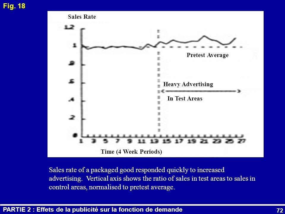 72 Fig. 18 Time (4 Week Periods) Sales Rate Pretest Average Heavy Advertising In Test Areas Sales rate of a packaged good responded quickly to increas