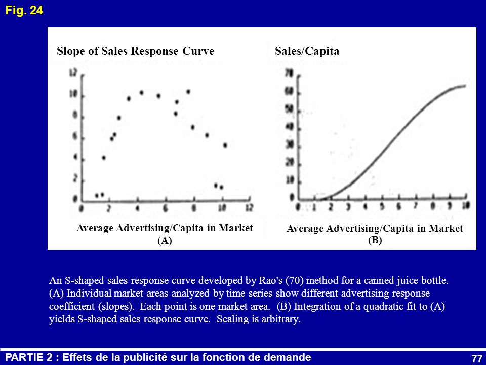 77 Average Advertising/Capita in Market (A) Average Advertising/Capita in Market (B) An S-shaped sales response curve developed by Rao's (70) method f