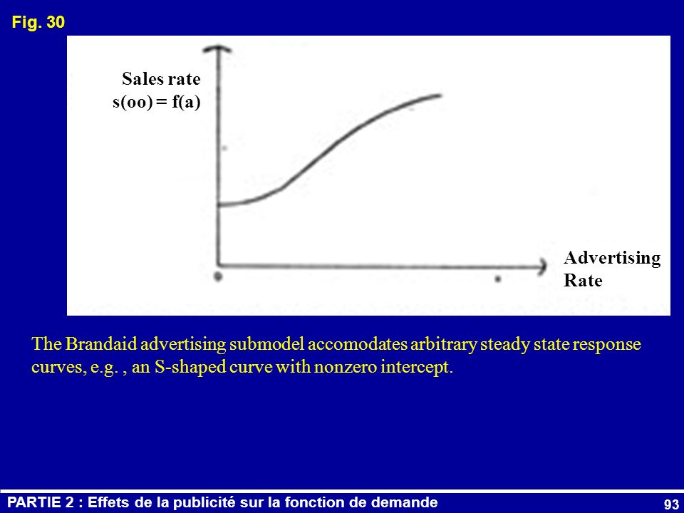 93 The Brandaid advertising submodel accomodates arbitrary steady state response curves, e.g., an S-shaped curve with nonzero intercept. Sales rate s(