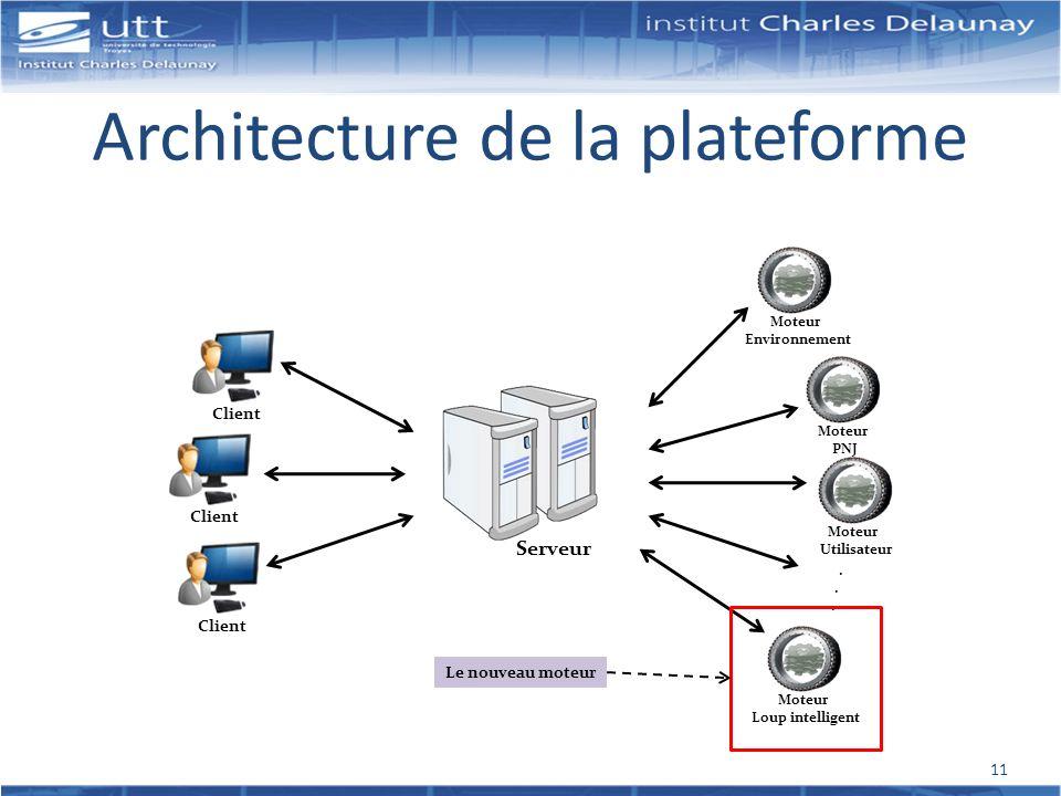 Architecture de la plateforme Serveur Client Moteur Environnement Moteur PNJ Moteur Utilisateur Moteur Loup intelligent. Le nouveau moteur 11