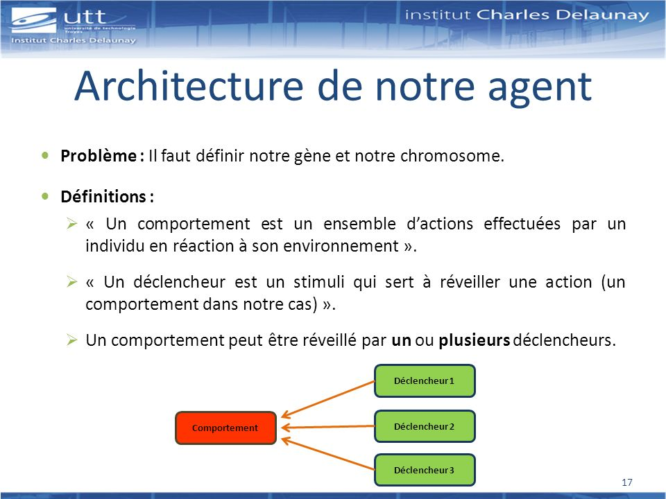 Architecture de notre agent Problème : Il faut définir notre gène et notre chromosome. Définitions : « Un comportement est un ensemble dactions effect