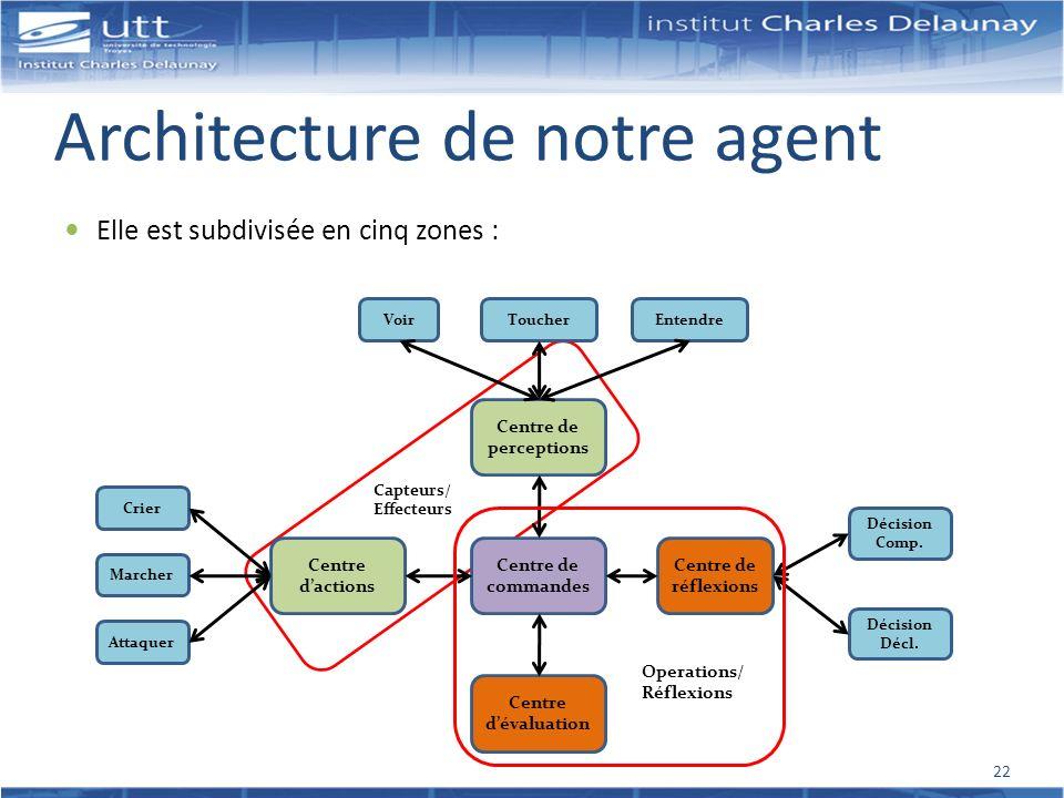 Architecture de notre agent Elle est subdivisée en cinq zones : Centre de commandes Centre de perceptions Centre dévaluation Centre de réflexions Cent