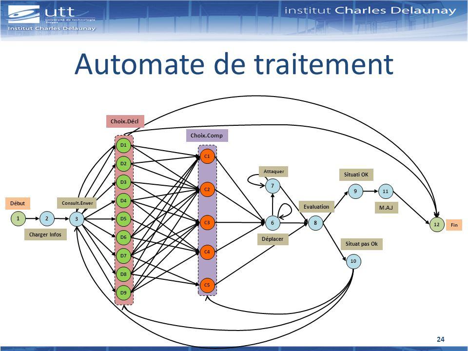 Automate de traitement Choix.Comp Choix.Décl 1 Début 2 Charger Infos 3 Consult.Enver D1D2D3D4D5D6D7D8D9C1C2C3C4C5 6 Déplacer 7 Attaquer 9 Situati OK S