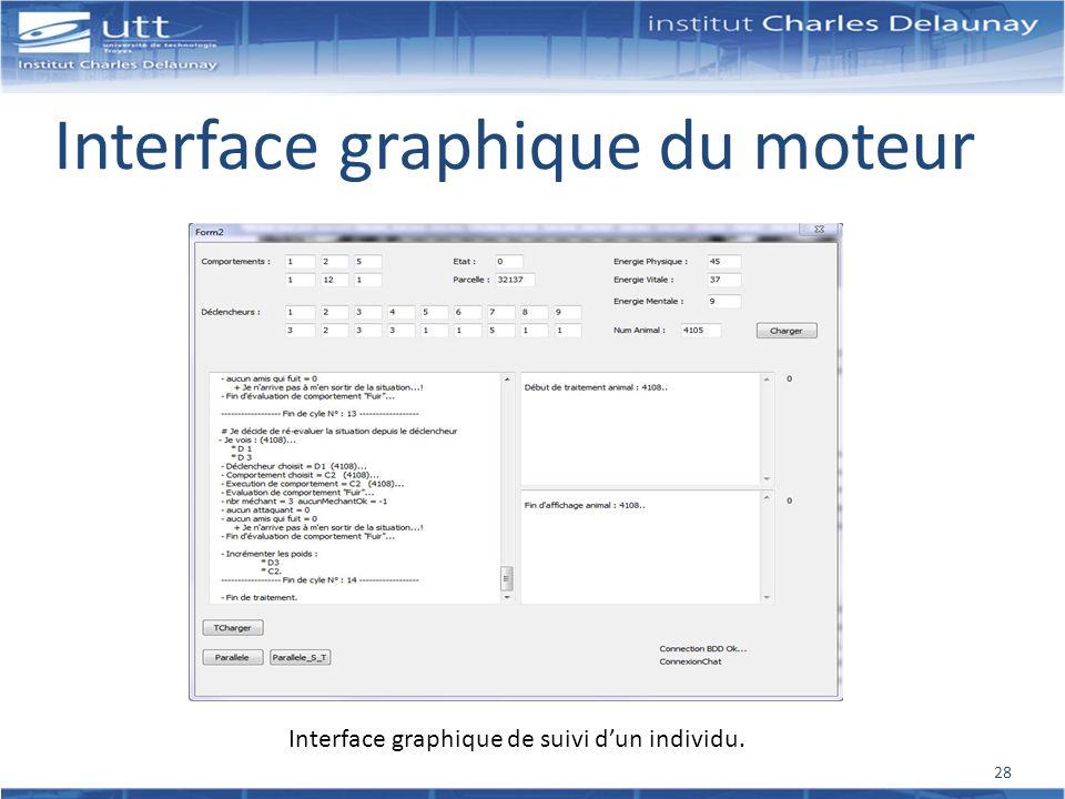 Interface graphique du moteur Interface graphique de suivi dun individu. 28