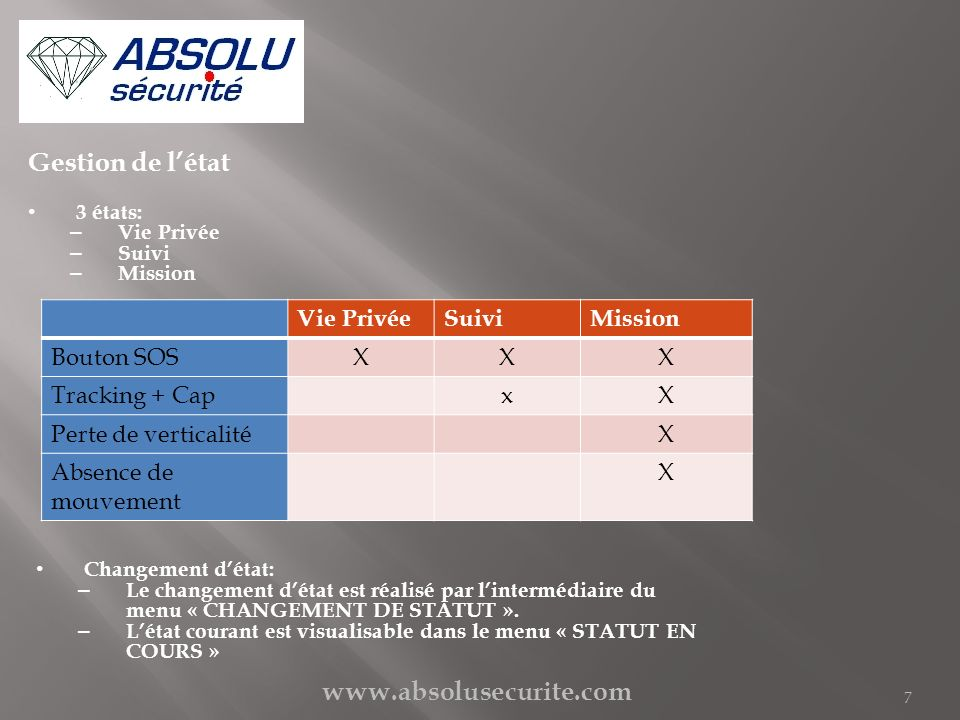 www.absolusecurite.com 7 Gestion de létat 3 états: – Vie Privée – Suivi – Mission Vie PrivéeSuiviMission Bouton SOSXXX Tracking + CapxX Perte de verti