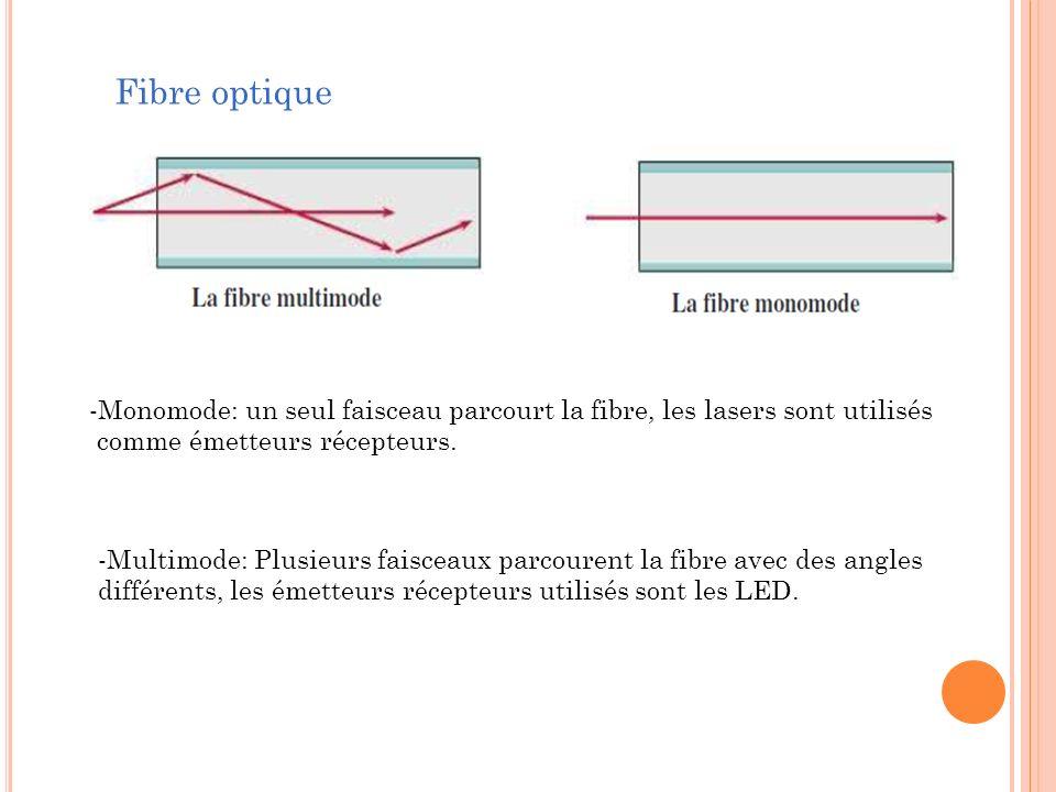 -Multimode: Plusieurs faisceaux parcourent la fibre avec des angles différents, les émetteurs récepteurs utilisés sont les LED. -Monomode: un seul fai