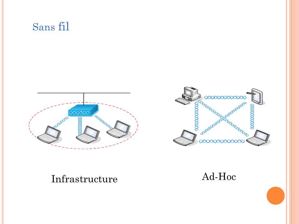 Infrastructure Ad-Hoc