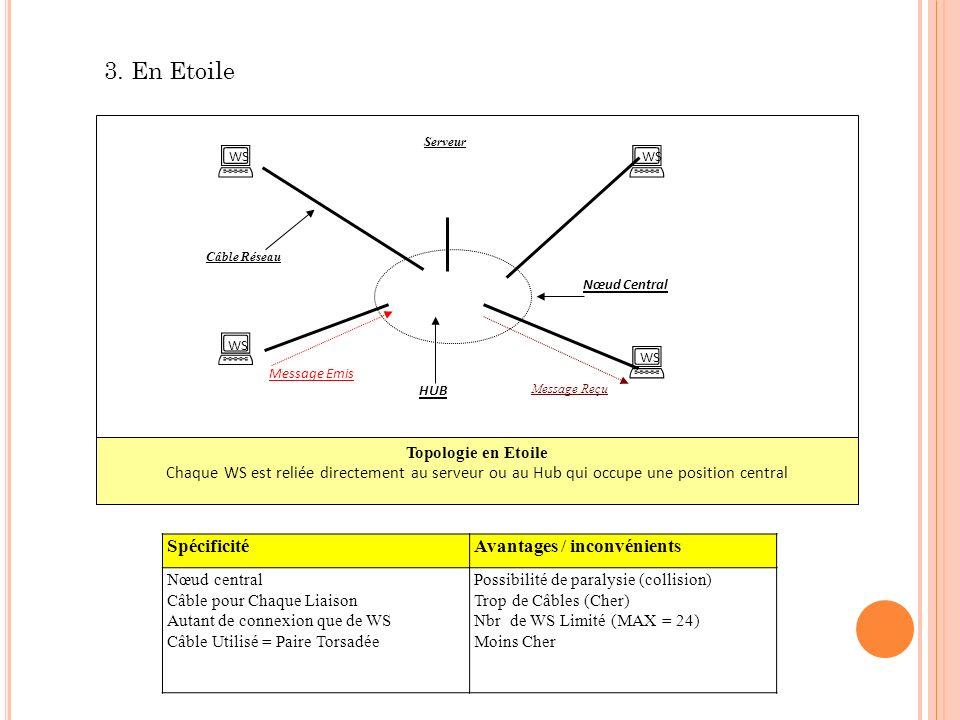 WS Serveur Nœud Central HUB Câble Réseau Message Emis Message Reçu Topologie en Etoile Chaque WS est reliée directement au serveur ou au Hub qui occup