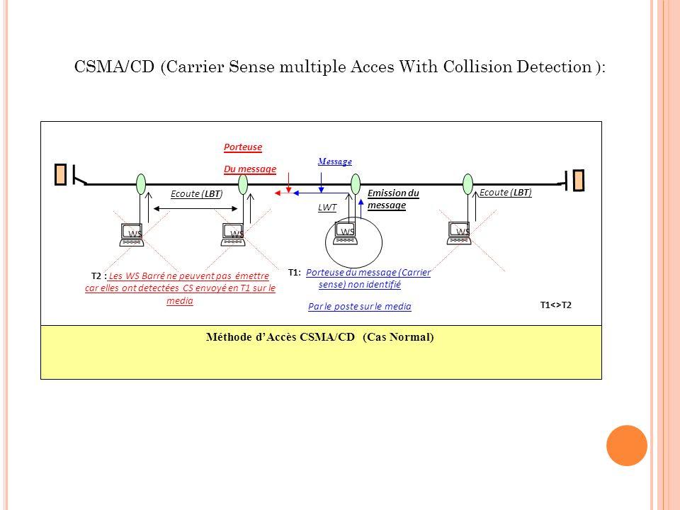 WS Méthode dAccès CSMA/CD (Cas Normal) Emission du message T2 : Les WS Barré ne peuvent pas émettre car elles ont detectées CS envoyé en T1 sur le med