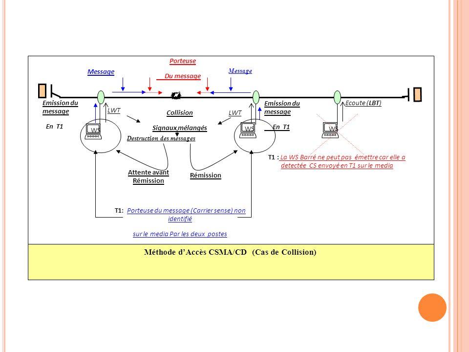 WS Méthode dAccès CSMA/CD (Cas de Collision) Emission du message En T1 T1 : La WS Barré ne peut pas émettre car elle a detectée CS envoyé en T1 sur le