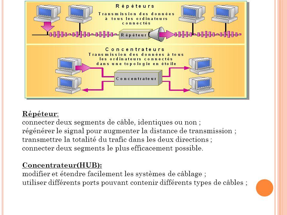 Répéteur : connecter deux segments de câble, identiques ou non ; régénérer le signal pour augmenter la distance de transmission ; transmettre la total