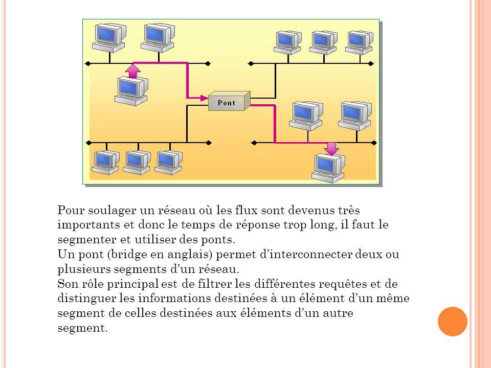 Pour soulager un réseau où les flux sont devenus très importants et donc le temps de réponse trop long, il faut le segmenter et utiliser des ponts. Un