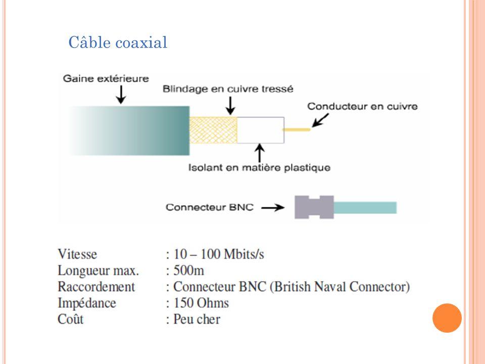 Répéteur : connecter deux segments de câble, identiques ou non ; régénérer le signal pour augmenter la distance de transmission ; transmettre la totalité du trafic dans les deux directions ; connecter deux segments le plus efficacement possible.