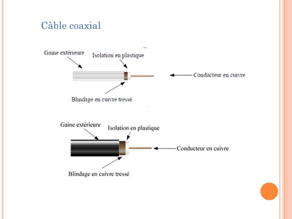 Fibre optique Phénomènes physiques Le câble à fibre optique est un support transmettant des impulsions lumineuses.