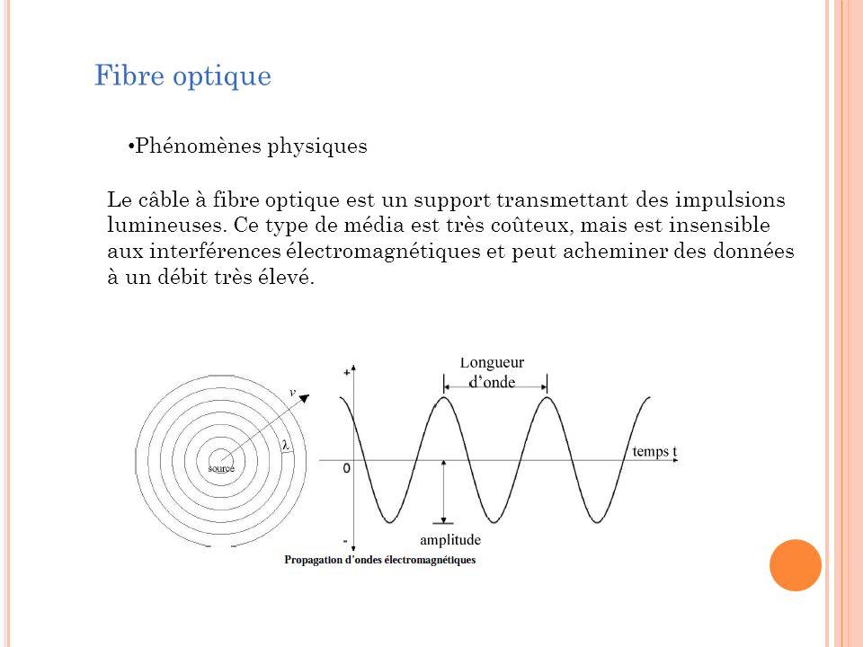 Fibre optique Phénomènes physiques Le câble à fibre optique est un support transmettant des impulsions lumineuses. Ce type de média est très coûteux,