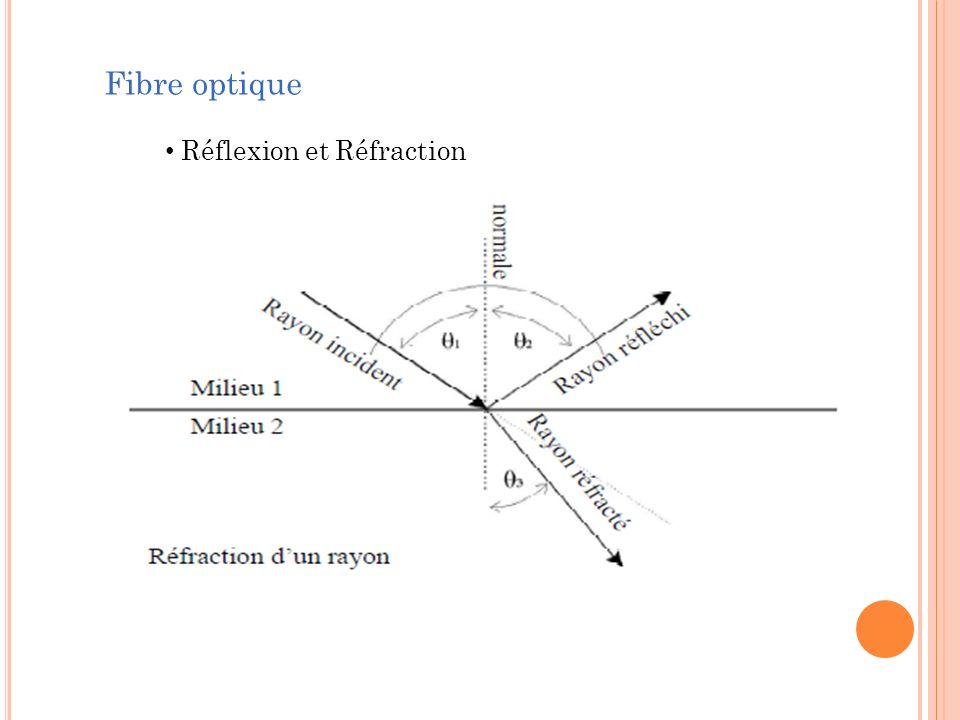 Réflexion et Réfraction Fibre optique