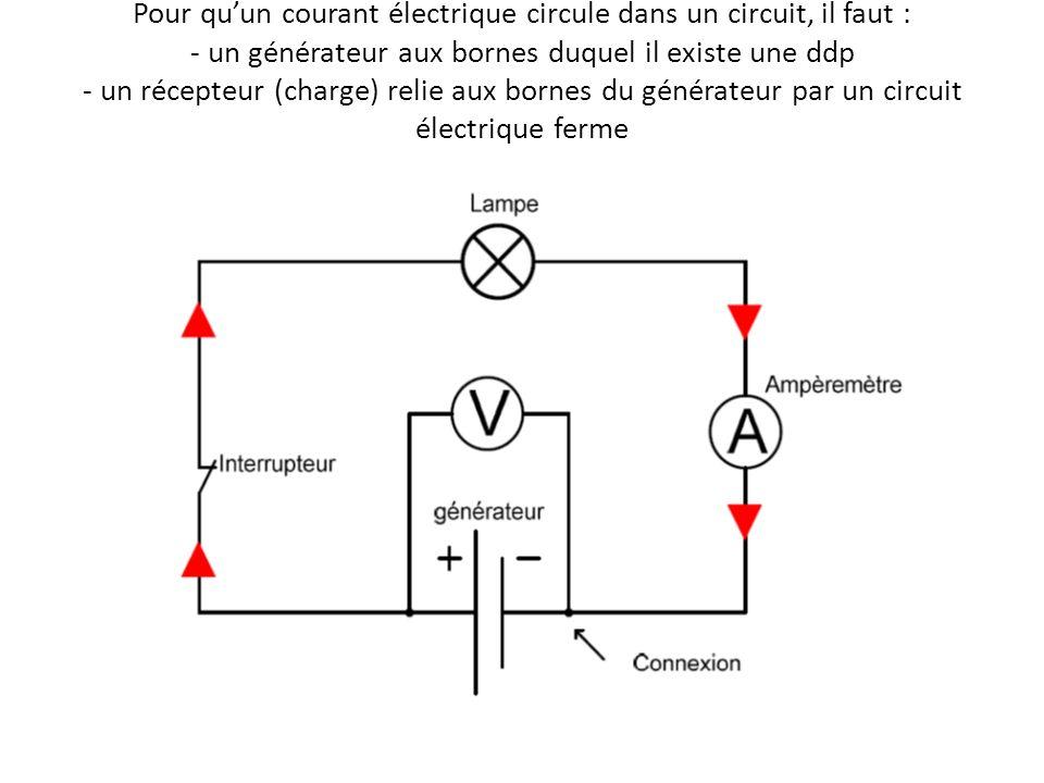 Pour quun courant électrique circule dans un circuit, il faut : - un générateur aux bornes duquel il existe une ddp - un récepteur (charge) relie aux