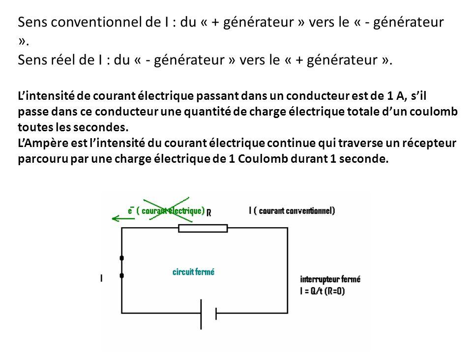 Sens conventionnel de I : du « + générateur » vers le « - générateur ». Sens réel de I : du « - générateur » vers le « + générateur ». Lintensité de c