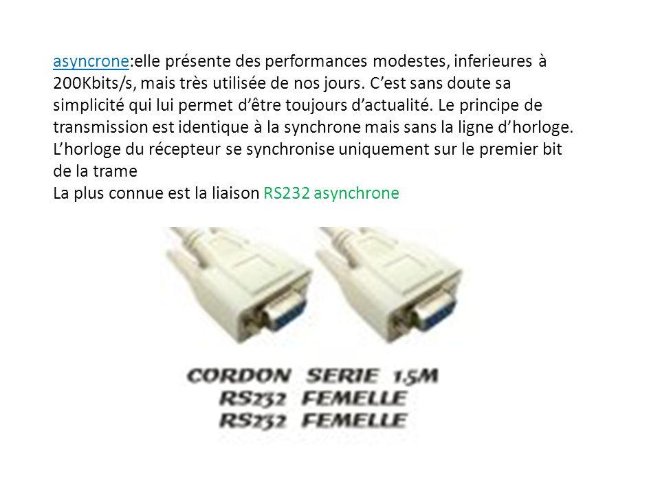 asyncrone:elle présente des performances modestes, inferieures à 200Kbits/s, mais très utilisée de nos jours.