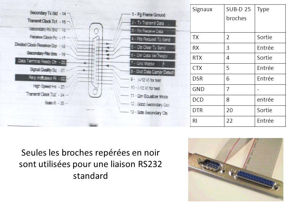 Signaux SUB-D 25 broches Type TX2Sortie RX3Entrée RTX4Sortie CTX5Entrée DSR6Entrée GND7- DCD8entrée DTR20Sortie RI22Entrée Seules les broches repérées en noir sont utilisées pour une liaison RS232 standard