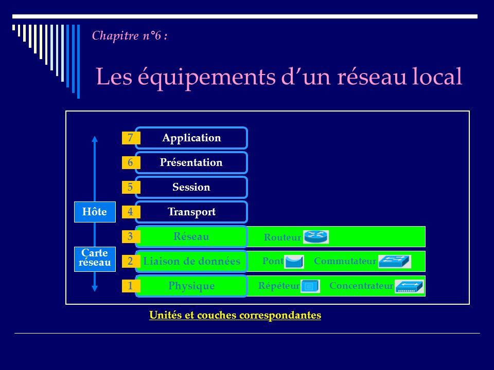 Les équipements dun réseau local Chapitre n°6 : Répéteur Concentrateur Pont Commutateur Routeur Application Présentation Session Transport Réseau Liai