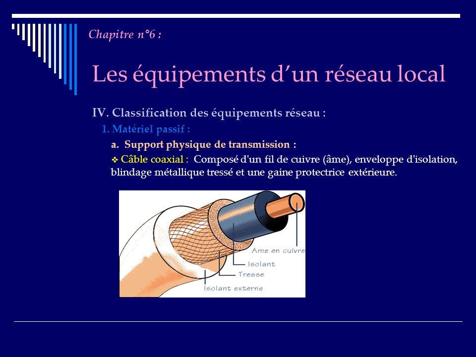 Les équipements dun réseau local IV. Classification des équipements réseau : 1. Matériel passif : a. Support physique de transmission : Câble coaxial