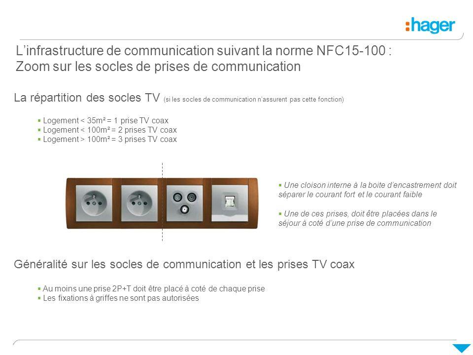 Linfrastructure de communication suivant la norme NFC15-100 : Zoom sur les socles de prises de communication Généralité sur les socles de communicatio