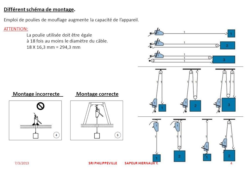 Différent schéma de montage. Emploi de poulies de mouflage augmente la capacité de lappareil. ATTENTION: La poulie utilisée doit être égale à 18 fois