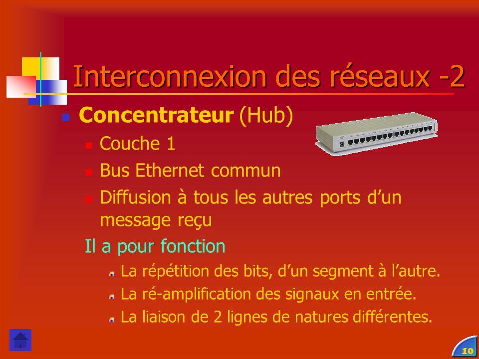 10 Interconnexion des réseaux -2 Concentrateur (Hub) Couche 1 Bus Ethernet commun Diffusion à tous les autres ports dun message reçu Il a pour fonction La répétition des bits, dun segment à lautre.