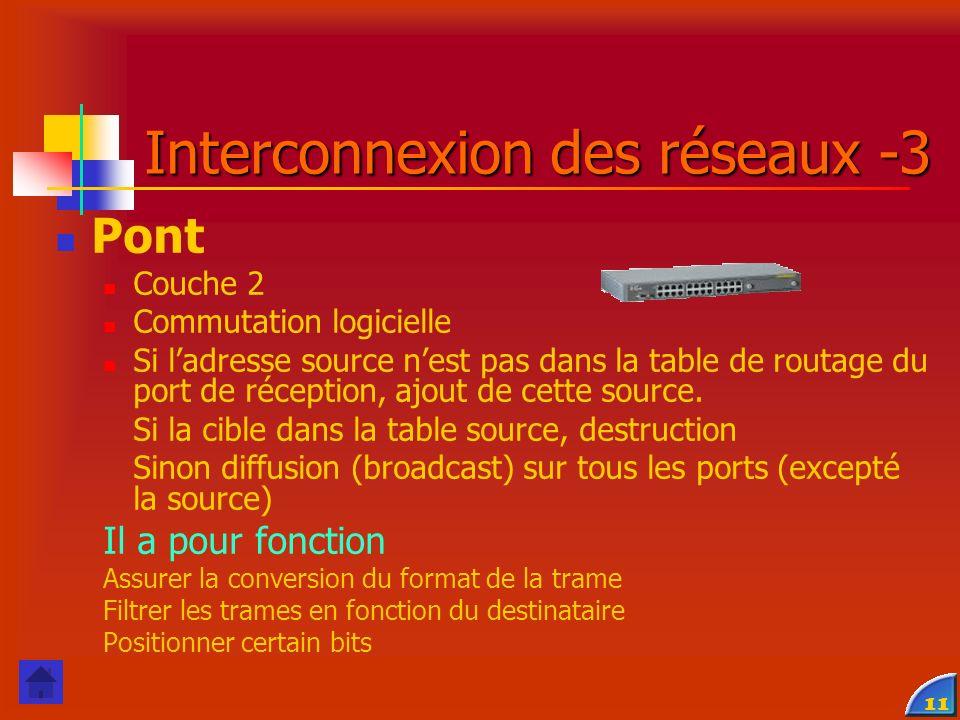 11 Interconnexion des réseaux -3 Pont Couche 2 Commutation logicielle Si ladresse source nest pas dans la table de routage du port de réception, ajout