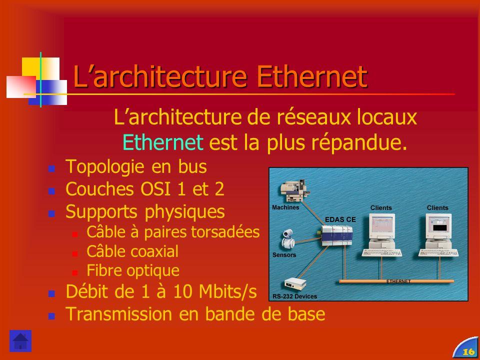16 Larchitecture de réseaux locaux Ethernet est la plus répandue. Topologie en bus Couches OSI 1 et 2 Supports physiques Câble à paires torsadées Câbl
