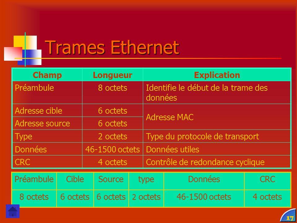 17 ChampLongueurExplication Préambule8 octetsIdentifie le début de la trame des données Adresse cible6 octets Adresse MAC Adresse source6 octets Type2