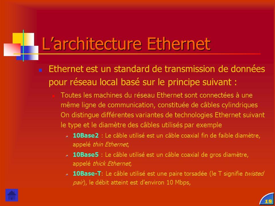 18 Ethernet est un standard de transmission de données pour réseau local basé sur le principe suivant : Toutes les machines du réseau Ethernet sont connectées à une même ligne de communication, constituée de câbles cylindriques On distingue différentes variantes de technologies Ethernet suivant le type et le diamètre des câbles utilisés par exemple 10Base2 : Le câble utilisé est un câble coaxial fin de faible diamètre, appelé thin Ethernet, 10Base5 : Le câble utilisé est un câble coaxial de gros diamètre, appelé thick Ethernet, 10Base-T: Le câble utilisé est une paire torsadée (le T signifie twisted pair), le débit atteint est d environ 10 Mbps, Larchitecture Ethernet