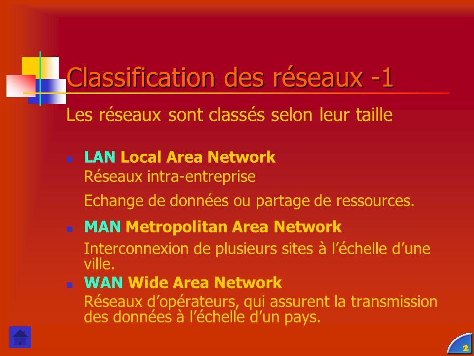 2 Classification des réseaux -1 Les réseaux sont classés selon leur taille LAN Local Area Network Réseaux intra-entreprise Echange de données ou partage de ressources.
