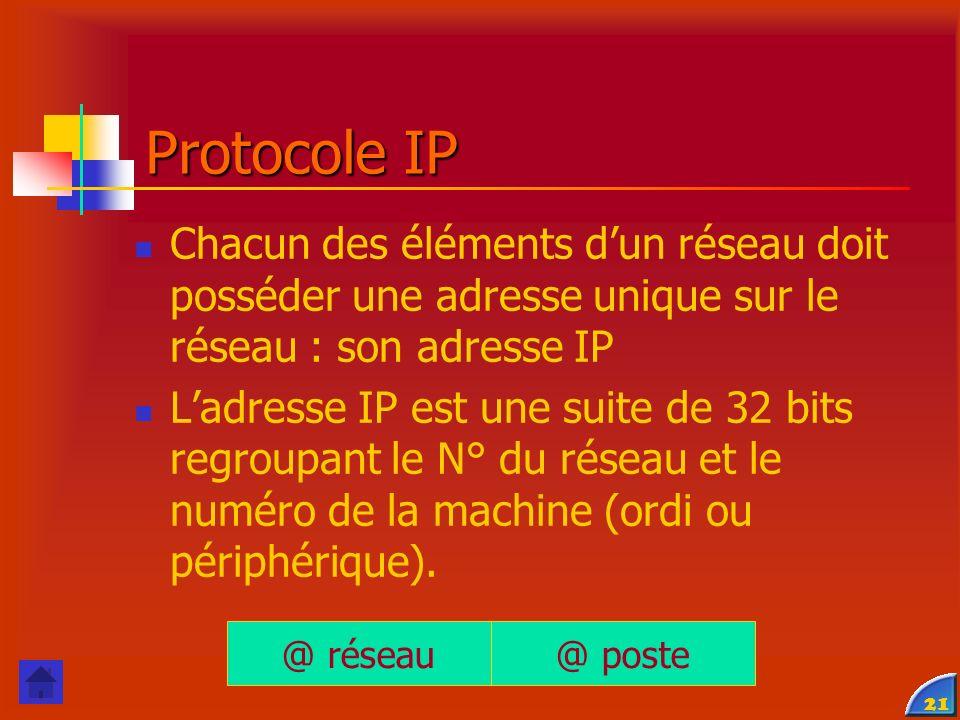 21 Protocole IP Chacun des éléments dun réseau doit posséder une adresse unique sur le réseau : son adresse IP Ladresse IP est une suite de 32 bits regroupant le N° du réseau et le numéro de la machine (ordi ou périphérique).