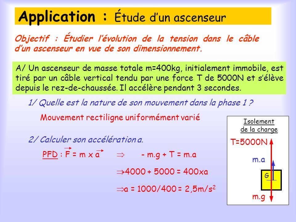 Application : Étude dun ascenseur A/ Un ascenseur de masse totale m=400kg, initialement immobile, est tiré par un câble vertical tendu par une force T de 5000N et sélève depuis le rez-de-chaussée.