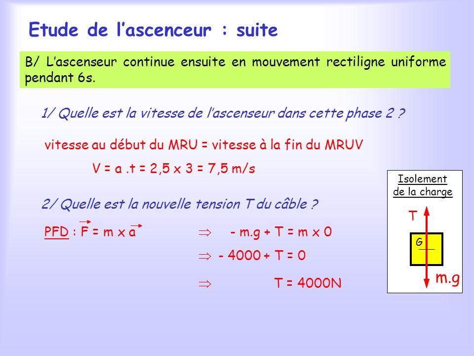 Etude de lascenceur : suite B/ Lascenseur continue ensuite en mouvement rectiligne uniforme pendant 6s.