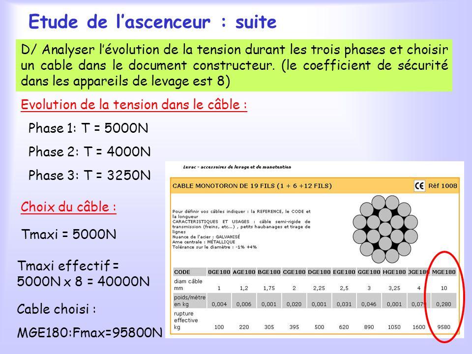 Etude de lascenceur : suite Evolution de la tension dans le câble : Phase 1: T = 5000N Phase 2: T = 4000N Phase 3: T = 3250N D/ Analyser lévolution de la tension durant les trois phases et choisir un cable dans le document constructeur.