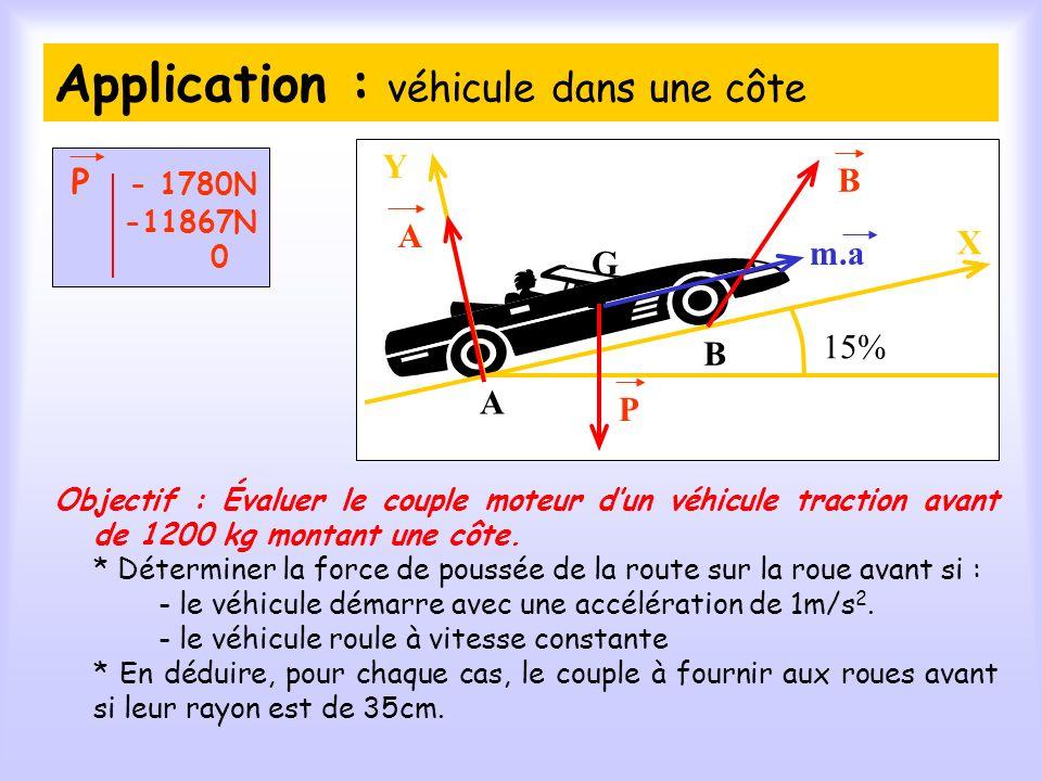 Application : véhicule dans une côte Objectif : Évaluer le couple moteur dun véhicule traction avant de 1200 kg montant une côte.